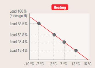 Modalità di raffreddamento e riscaldamento